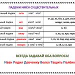 Памятка_Падежи-имён-существительных