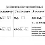 Памятка_Склонение-имён-существительных